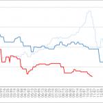 ANA(全日空) 株主優待券 買取相場情報 価格推移 2020
